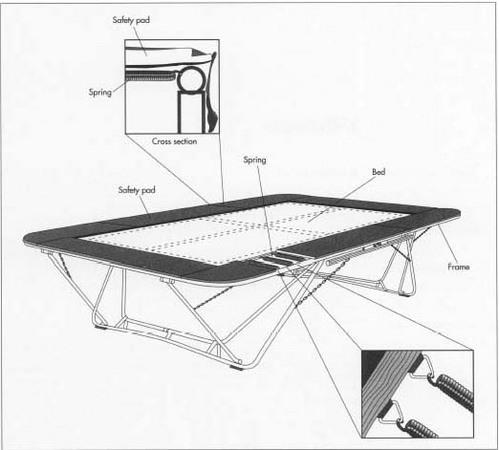 All about trampoline and how they work